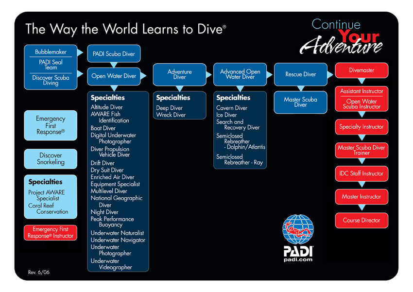 PADI continue your education flow chart